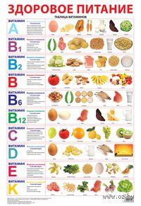 Здоровое питание. Плакат