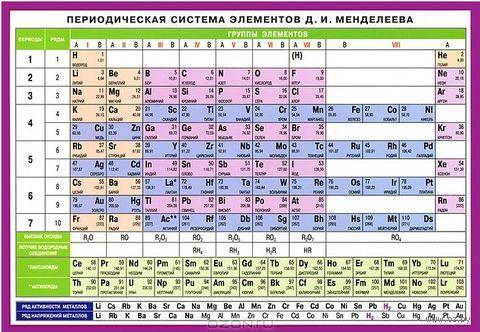 Периодическая система элементов Д. И. Менделеева. Наглядно-раздаточное пособие — фото, картинка