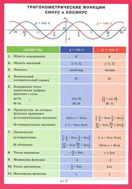 Тригонометрические функции синус и косинус. Плакат